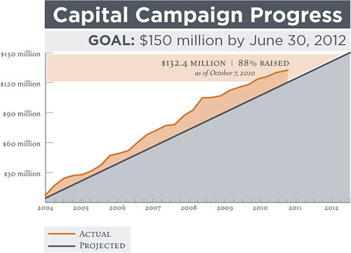 Capital Campaign Progress