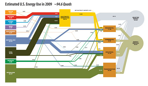 Estimated U.S. energy use in 2009