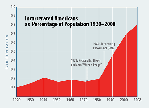 Incarcerated Americans as Percentage of Population 1920-2008 (chart)