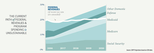 The Current Path of Federal Revenues and Program Spending (chart)