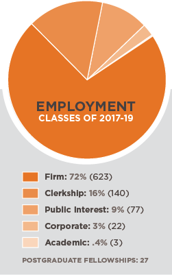 72% Firms, 16% Clerkship; 9% Public Interest; 3% Corporate; .4% Academic, 27 Postgraduate Fellowships